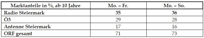 Radio-Steiermark-Radiotest-Tabelle1-min