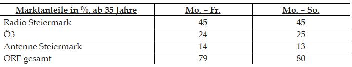 Radio-Steiermark-Radiotest-Tabelle2-min