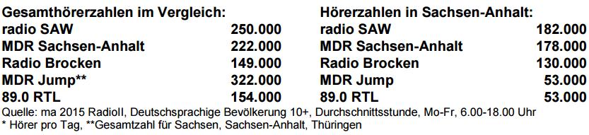 SAW-Media-Analyse2015-radioII-Tabelle