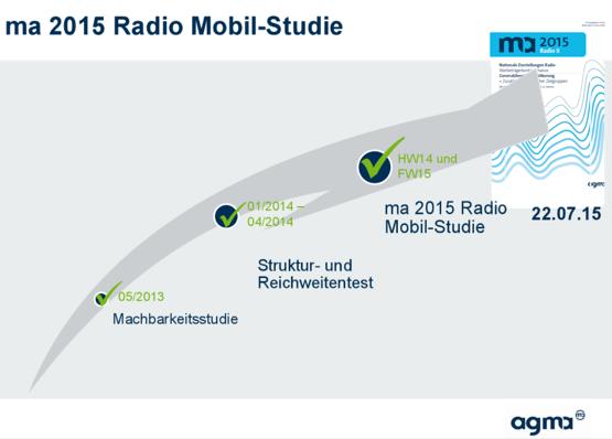 ma2015Radio-Mobil-Studie