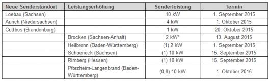 Hinweis: Zahlen in Klammern geben die Senderleistung vor der Leistungserhöhung an *Verbesserung der Versorgungsreichweite durch Veränderung der Antennencharakteristik