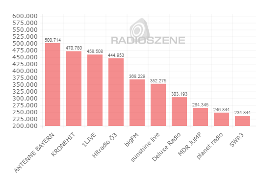 Antenne Bayern Nummer 1 in den Social Media Charts vom 16.09.15 (Bild: RADIOSZENE)