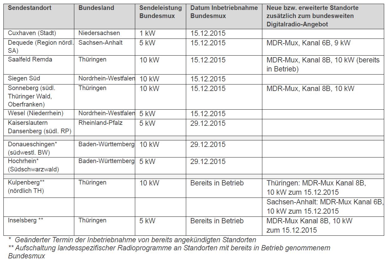 tabelle-dab-aufschaltungen-dezember-2015