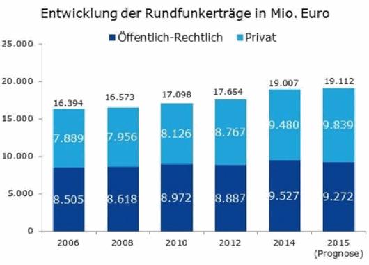 umsatz-und-beschaeftigung-im-rundfunk-2014-stark-gestiegen-rentabilitaet-von-fernsehen-und-hoerfunk-chart