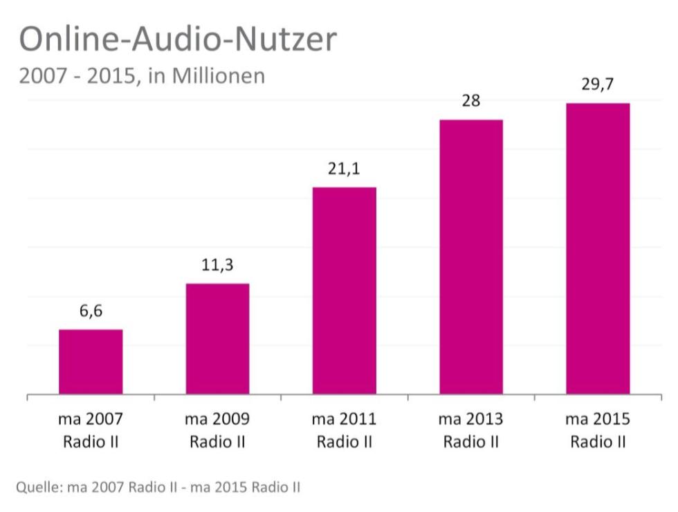 Online-Audio-Nutzer-D2015