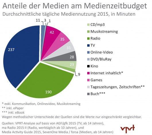 VPRT-Mediennutzungsstatistik_2015_Anteile_Medien_Medienzeitbudget_HQ