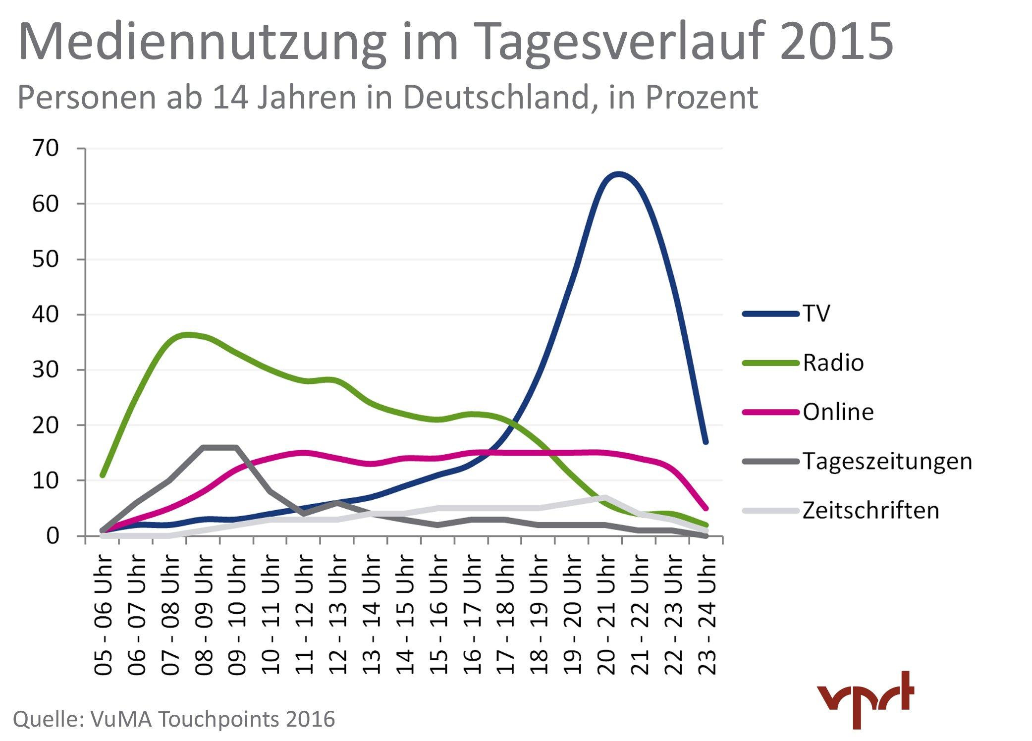 VPRT-Mediennutzungsstatistik_2015_Mediennutzung_Tagesverlauf_2015_HQ