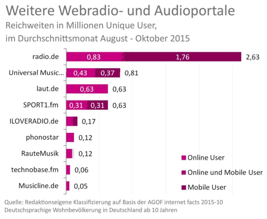 Webradio-und-Audioportale-min