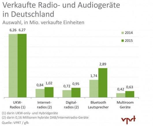 Verkaufte_Radio-_und_Audiogeraete_2015_HQ