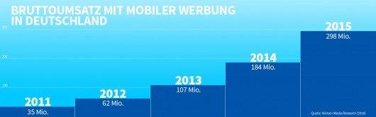 Entwicklung der Werbeumsätze von mobiler Werbung in Deutschland