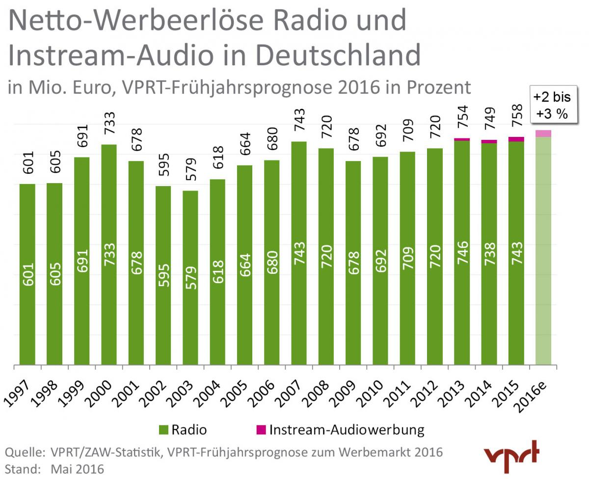 VPRT-Marktprognose-Fruehjahr-2016_Audio_HQ