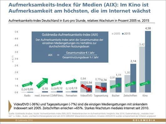 Grafik 2: Aufmerksamkeits-Index für Medien in Deutschland, 2005 vs. 2015