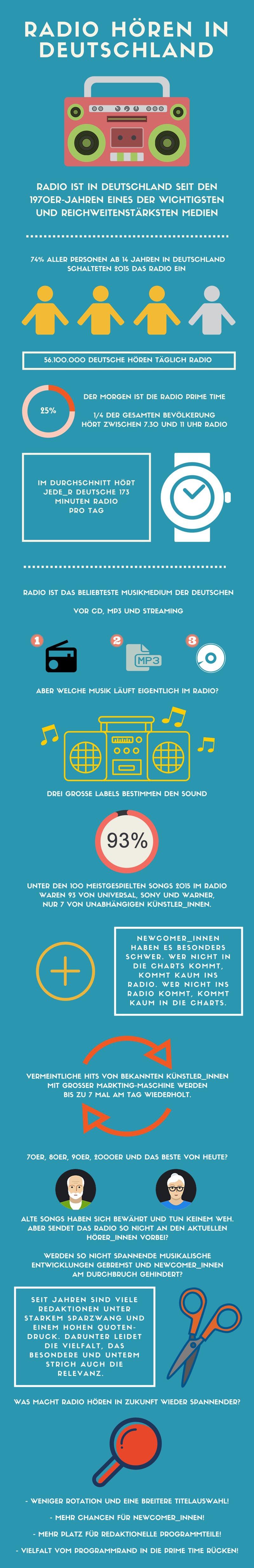 Radio_hören_in_Deutschland_Infografik