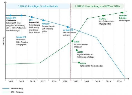 Grafik Übergang von UKW zu DAB+ zum Vergrössern. (Quelle: Schlussbericht DigiMig)