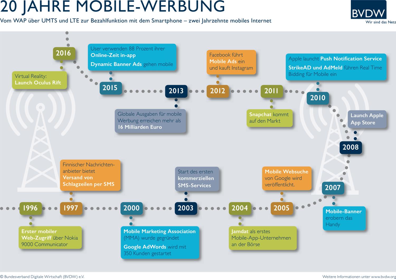 BVDW_Grafik_20_Jahre_Mobile_Werbung1000-min