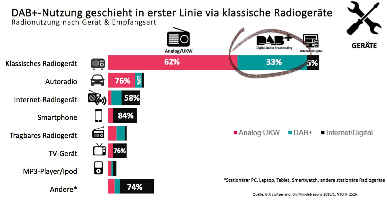 Die digitale Radionutzung in der Schweiz