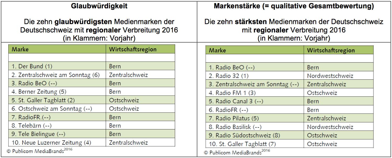 Ergebnisse der MediaBrands-Studie der Publicom AG
