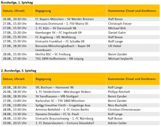 Tabelle, Quelle: Sport1.fm