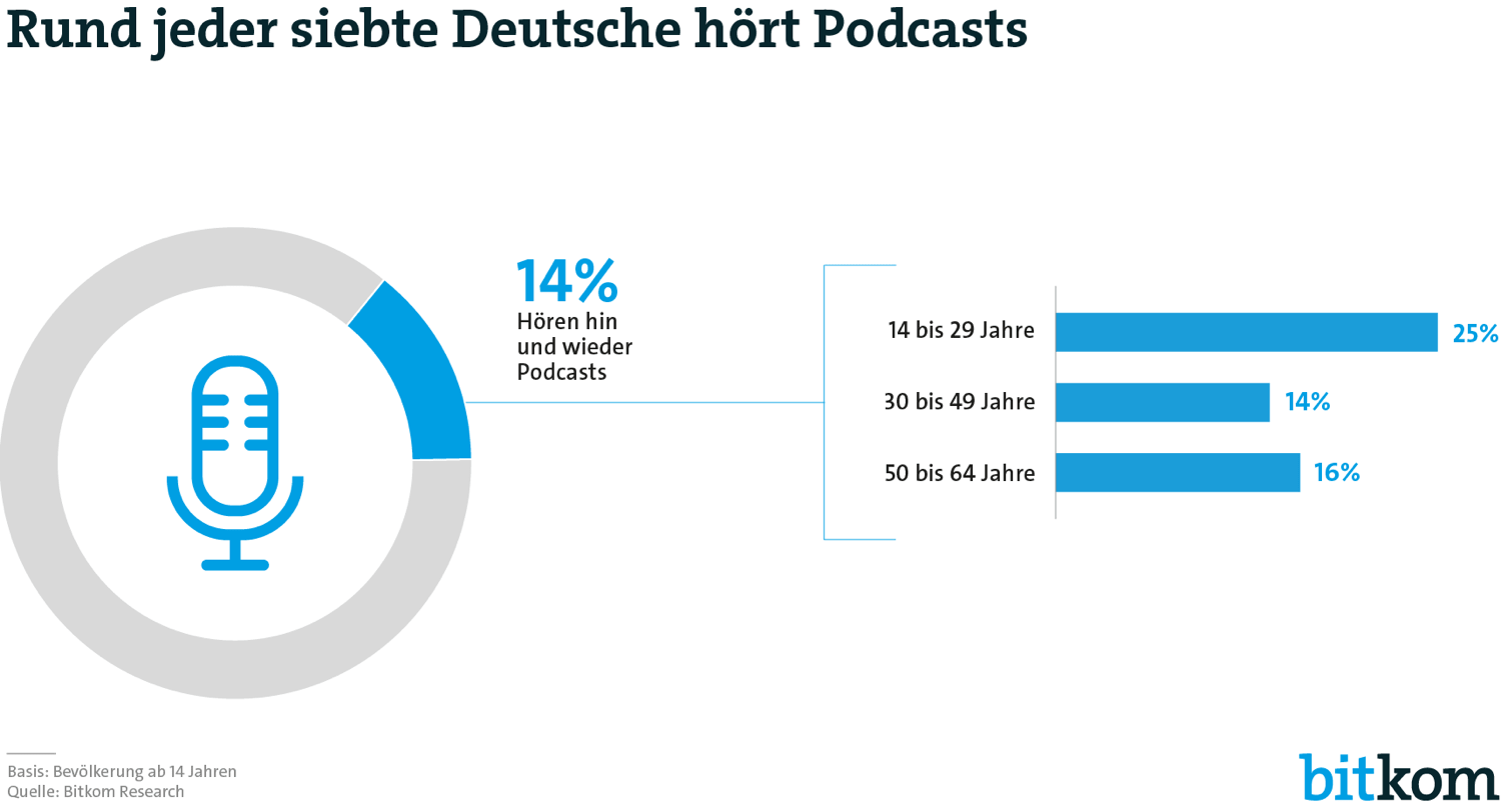 bitkom-podcasts-1500-min