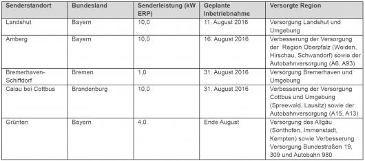 Diese Sendestandorte werden bis Ende August für DAB+ in Betrieb genommen. Quelle: Media Broadcast