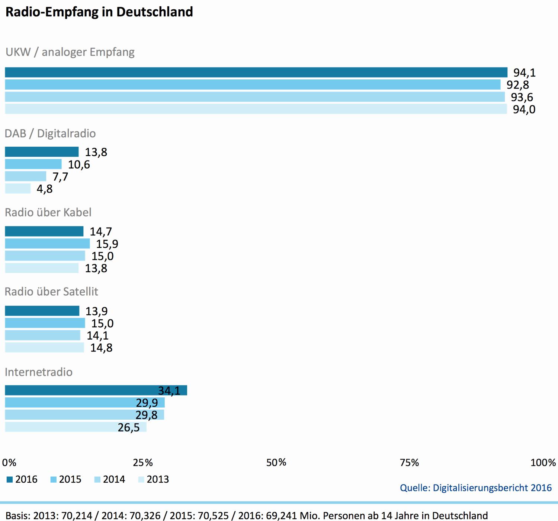 Digitalradio-Digitalisierungsbericht-2016-Radioempfang