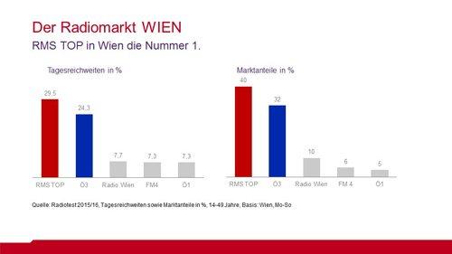 grafik__rt2015_2016_radiomarkt_wien_