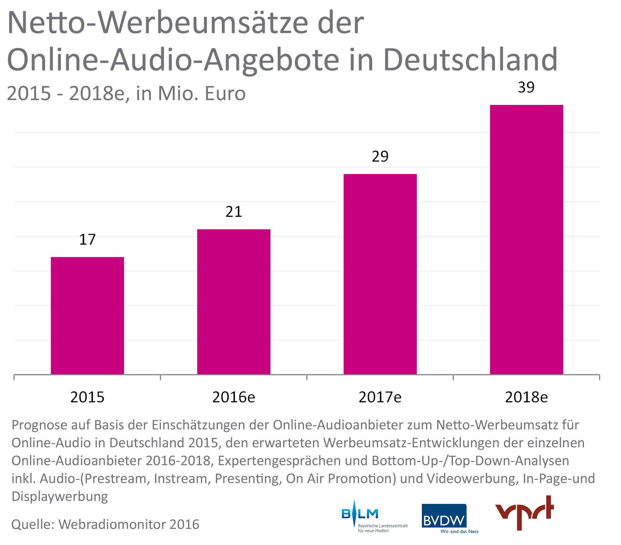 Webradiomonitor-2016: Netto-Werbeumsätze (Grafik: ©Webradiomonitor)