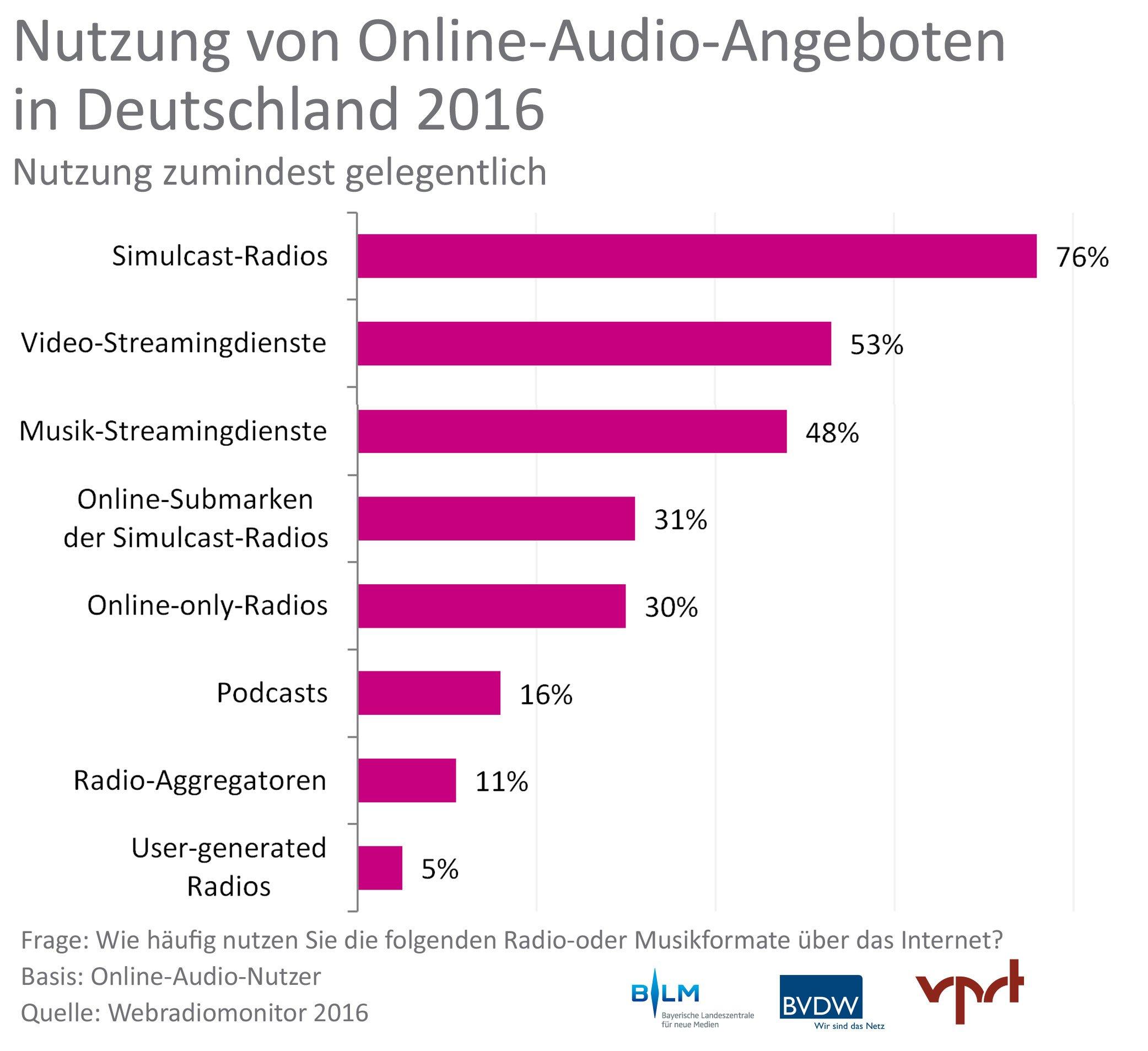 Webradiomonitor-2016: Nutzung von Online-Audio-Angeboten (Grafik: ©Webradiomonitor)
