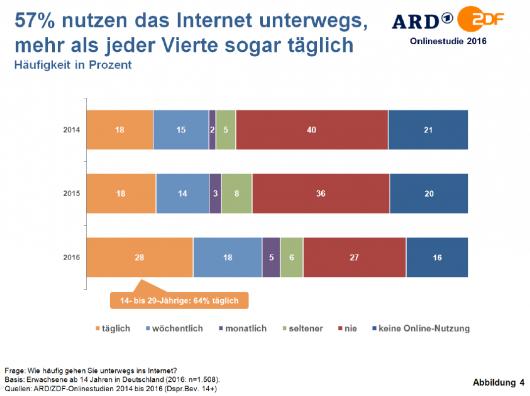 ard-zdf-onlinestudie_2016-internetnutzung_mobil