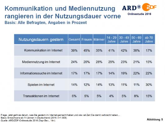 ard-zdf-onlinestudie_2016-nutzungsdauer_inhalte