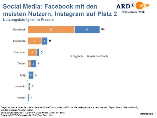 ard-zdf-onlinestudie_2016-social-media