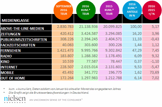 Bruttowerbeaufwändungen Top 10 September 2016 (Bild: @2016 The Nielsen Company)