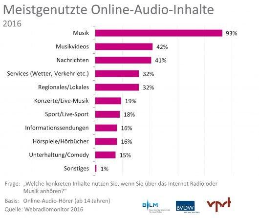 """Webradiomonitor 2016 von BLM, BVDW und VPRT: Erstmals über 10.000 Webradio- und Online-Audioangebote in Deutschland. Grafik 2: Nutzung von Online-Audioinhalten nach Formaten. Weiterer Text über ots und www.presseportal.de/nr/62483 / Die Verwendung dieses Bildes ist für redaktionelle Zwecke honorarfrei. Veröffentlichung bitte unter Quellenangabe: """"obs/BLM Bayerische Landeszentrale für neue Medien/Webradiomonitor 2016"""""""