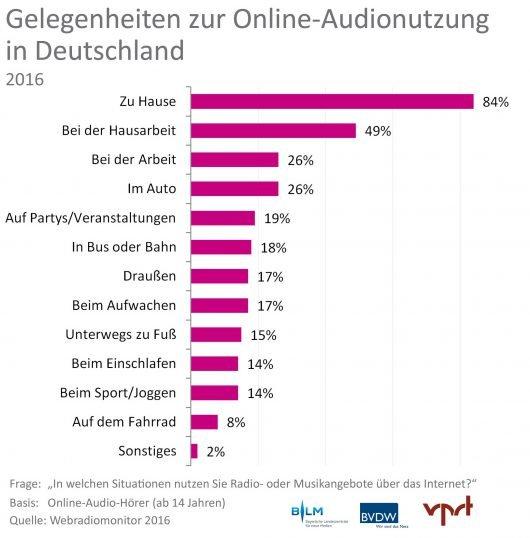 """Webradiomonitor 2016 von BLM, BVDW und VPRT: Erstmals über 10.000 Webradio- und Online-Audioangebote in Deutschland. Grafik 3: Nutzungssituationen. Weiterer Text über ots und www.presseportal.de/nr/62483 / Die Verwendung dieses Bildes ist für redaktionelle Zwecke honorarfrei. Veröffentlichung bitte unter Quellenangabe: """"obs/BLM Bayerische Landeszentrale für neue Medien/Webradiomonitor 2016"""""""