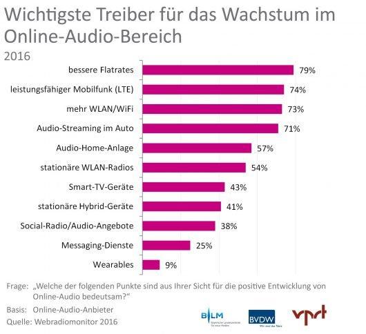 """Webradiomonitor 2016 von BLM, BVDW und VPRT: Erstmals über 10.000 Webradio- und Online-Audioangebote in Deutschland. Weiterer Text über ots und www.presseportal.de/nr/62483 / Die Verwendung dieses Bildes ist für redaktionelle Zwecke honorarfrei. Veröffentlichung bitte unter Quellenangabe: """"obs/BLM Bayerische Landeszentrale für neue Medien/Webradiomonitor 2016"""""""