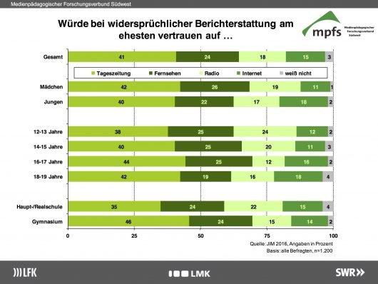 Bei widersprüchlicher Berichterstattung bauen eher wenige Jugendliche auf das Radio. Nur 18% der Befragten halten das Radio als Informationsquelle dann noch für vertrauenswürdig. Tageszeitungen hingegen vertrauen 41% der Jugendlichen. (Studie: Jugend, Information, (Multi-) Media - Medienpädagogischer Forschungsverbund Südwest)