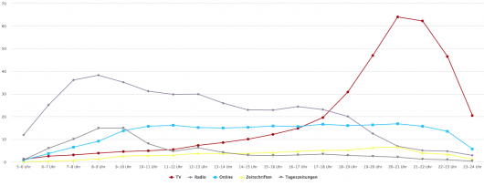 Quelle: VuMA Touchpoints 2017 / Daten beruhen auf Stunden (Netto-Werte)