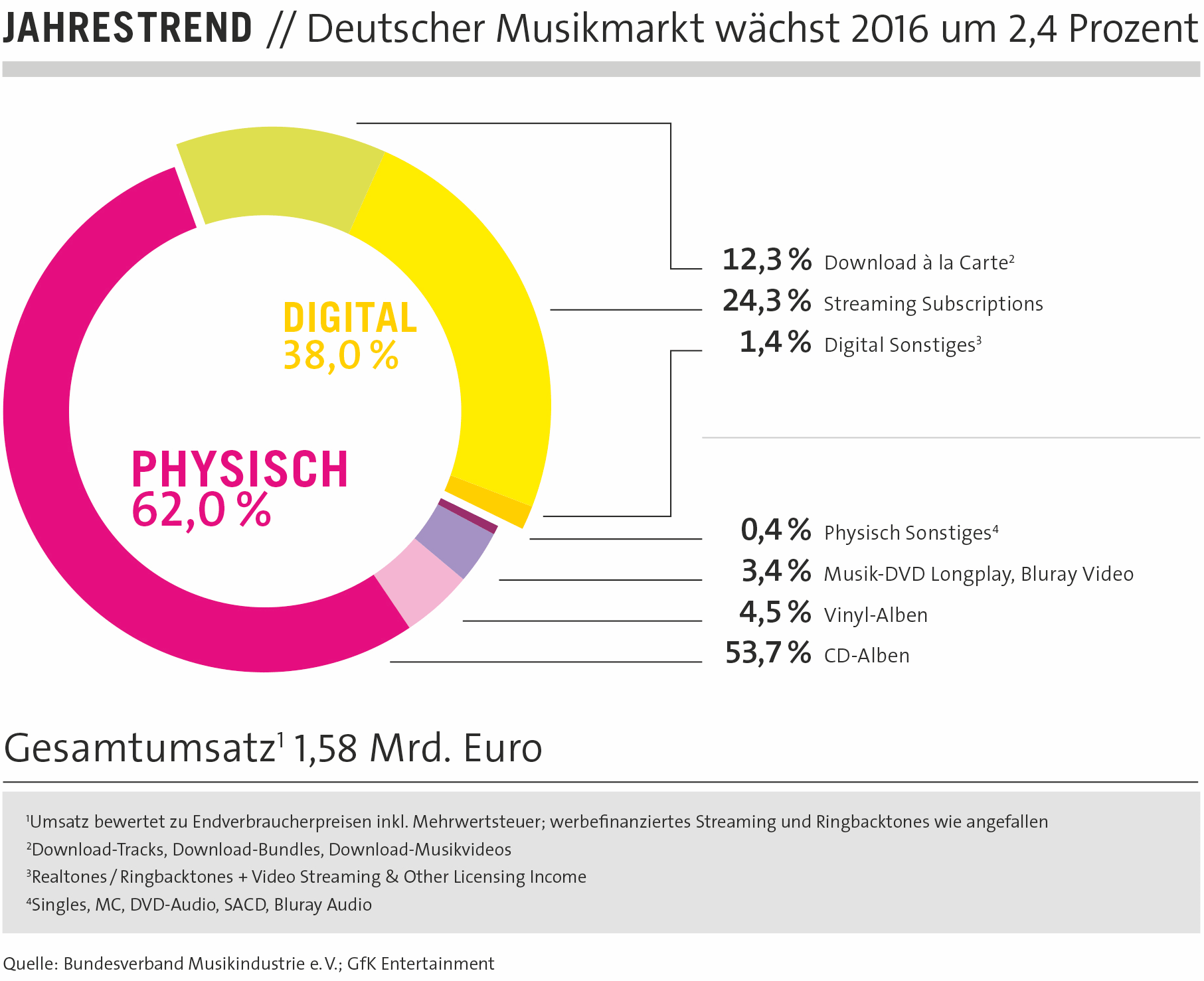 Umsatzanteile_deutscher_Musikmarkt_2016-min
