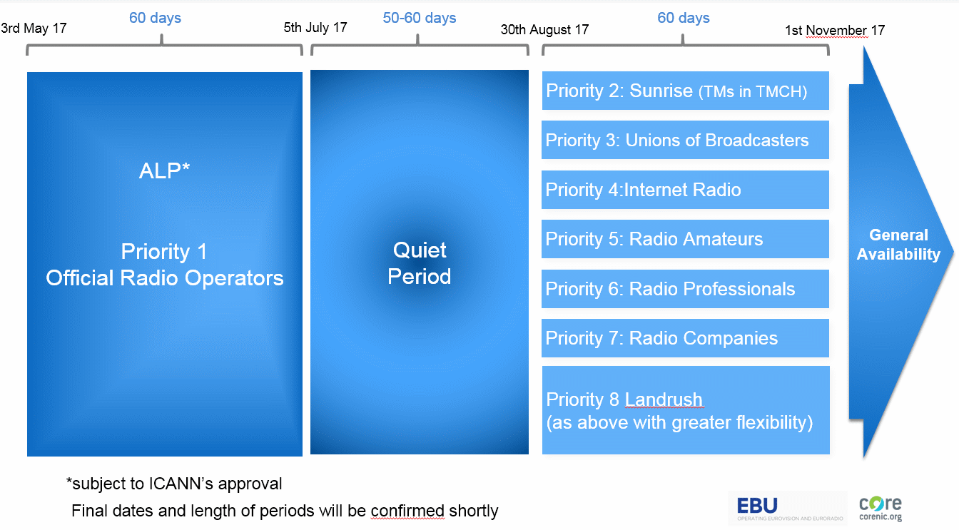 dot-radio-timeline detail launches-ebu-min