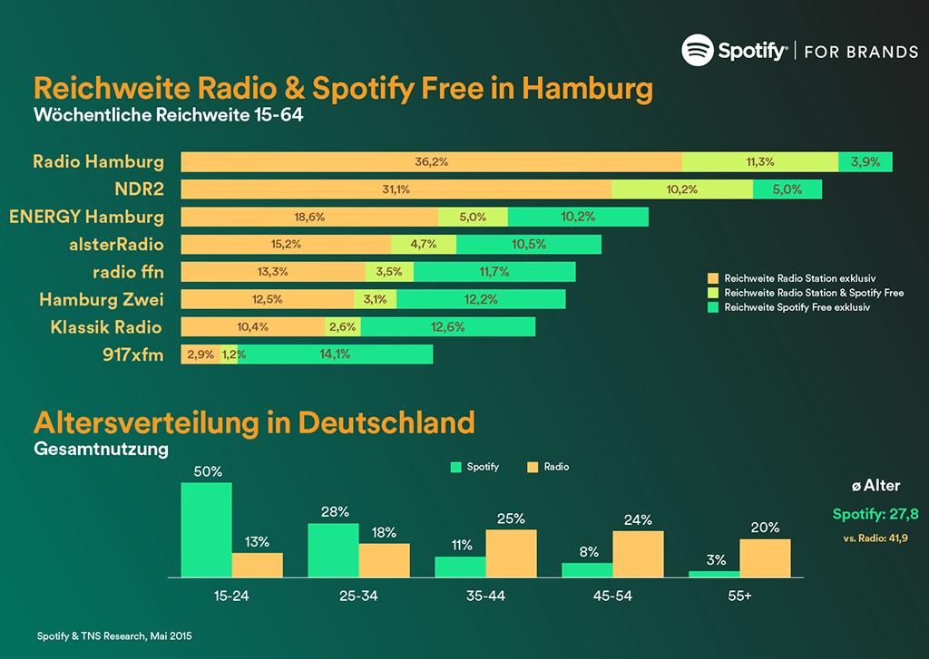 Spotify_TNS_Infographic_Hamburg-1