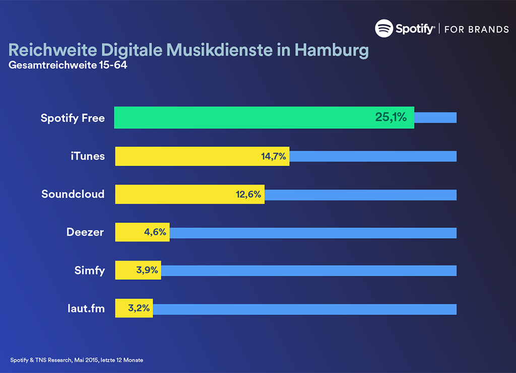Spotify_TNS_Infographic_Hamburg-2