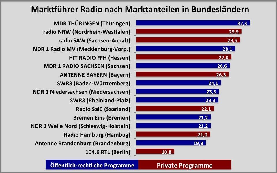 Start-MA-Radio-2016-1-Marktanteile