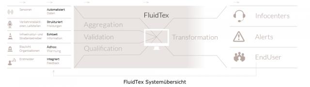 FluidTex Systemübersicht