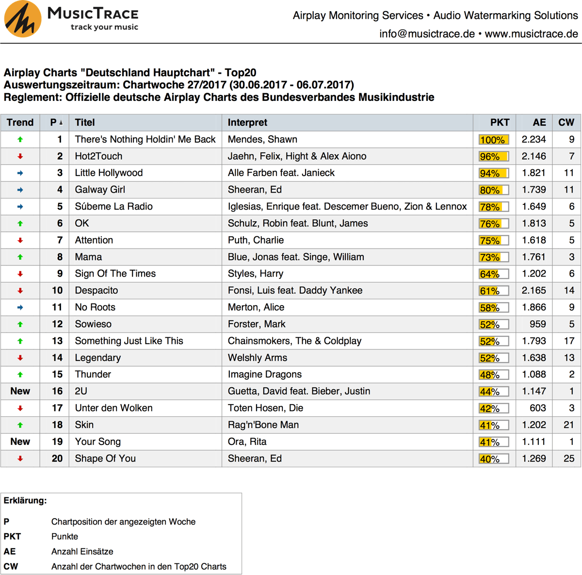 MusicTrace Airplaycharts Deutschland Top20