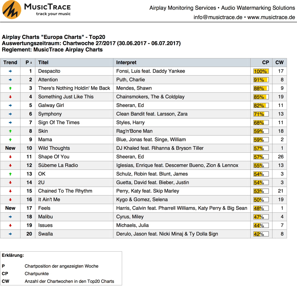 MusicTrace Airplay Charts Europa Top20