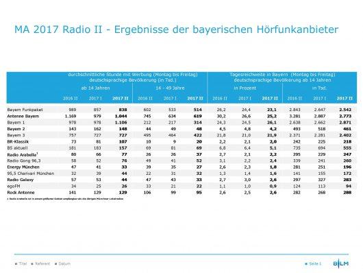 Ergebnisse Media Analyse 2017 Radio II, Grafik: obs/BLM Bayerische Landeszentrale für neue Medien