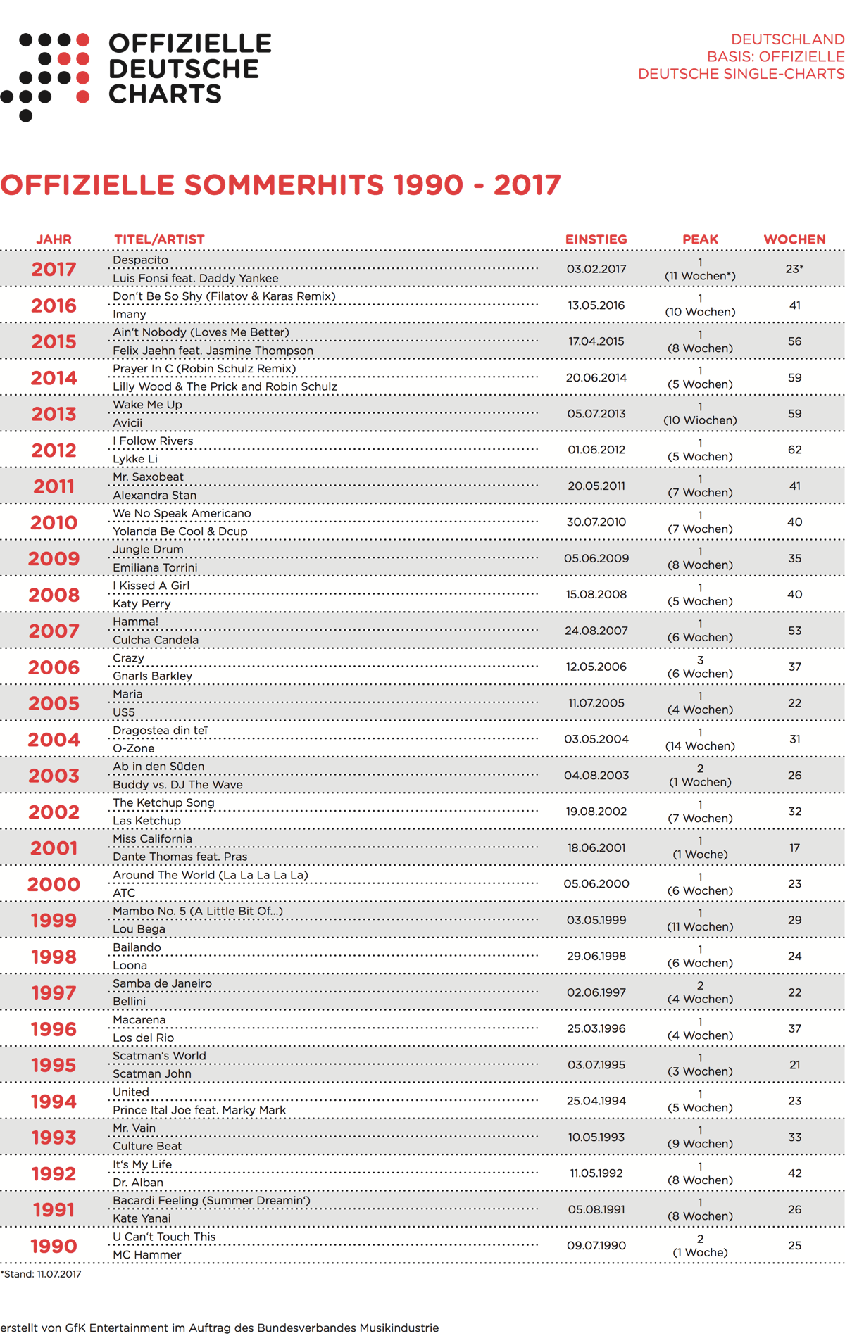 Offizielle Sommerhits 1990-2017