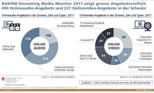 Grafik: Angebote im Schweizer Streaming Media-Markt 2017
