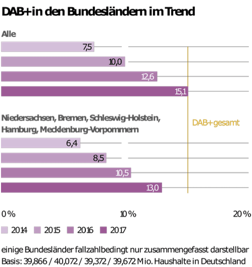Quelle: Digitalisierungsbericht 2017