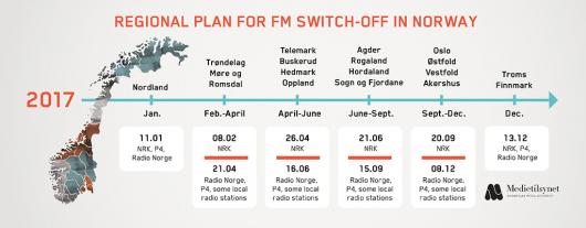 Zeitplan zur UKW Abschaltung in Norwegen (Bild: medietilsynet.no)